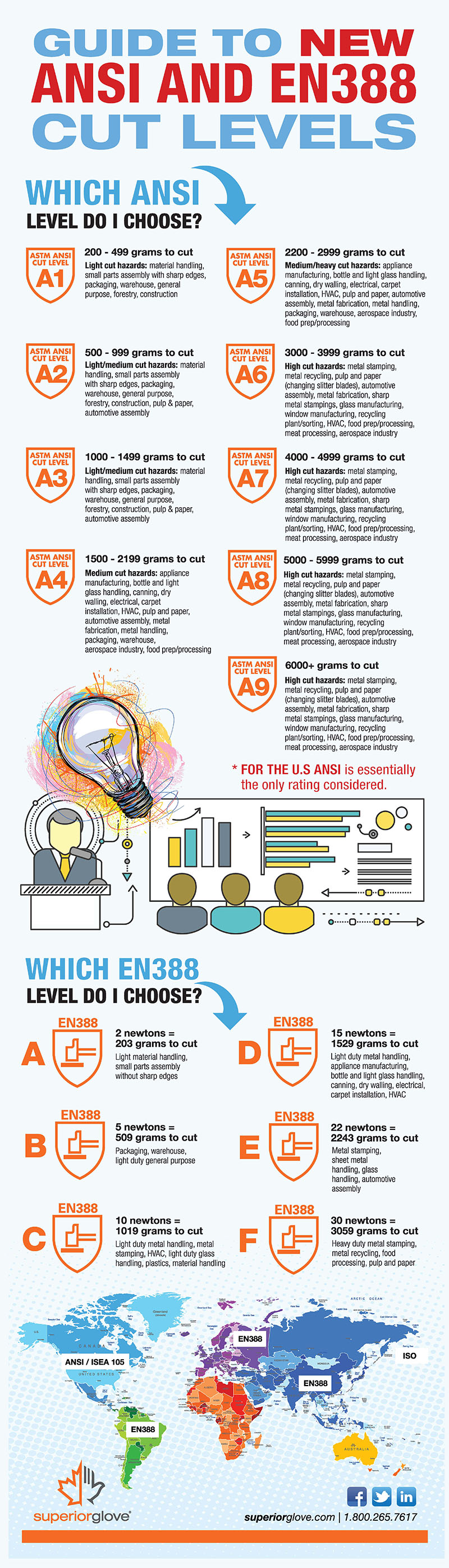 Superior-Glove-Guide-to-ANSI-EN388-Cut-Levels-Infographic
