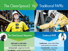 The CleanSpace2® Respirator Comparison Chart