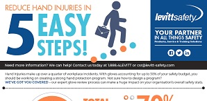 Reduce Hand Injuries in 5 Easy Steps