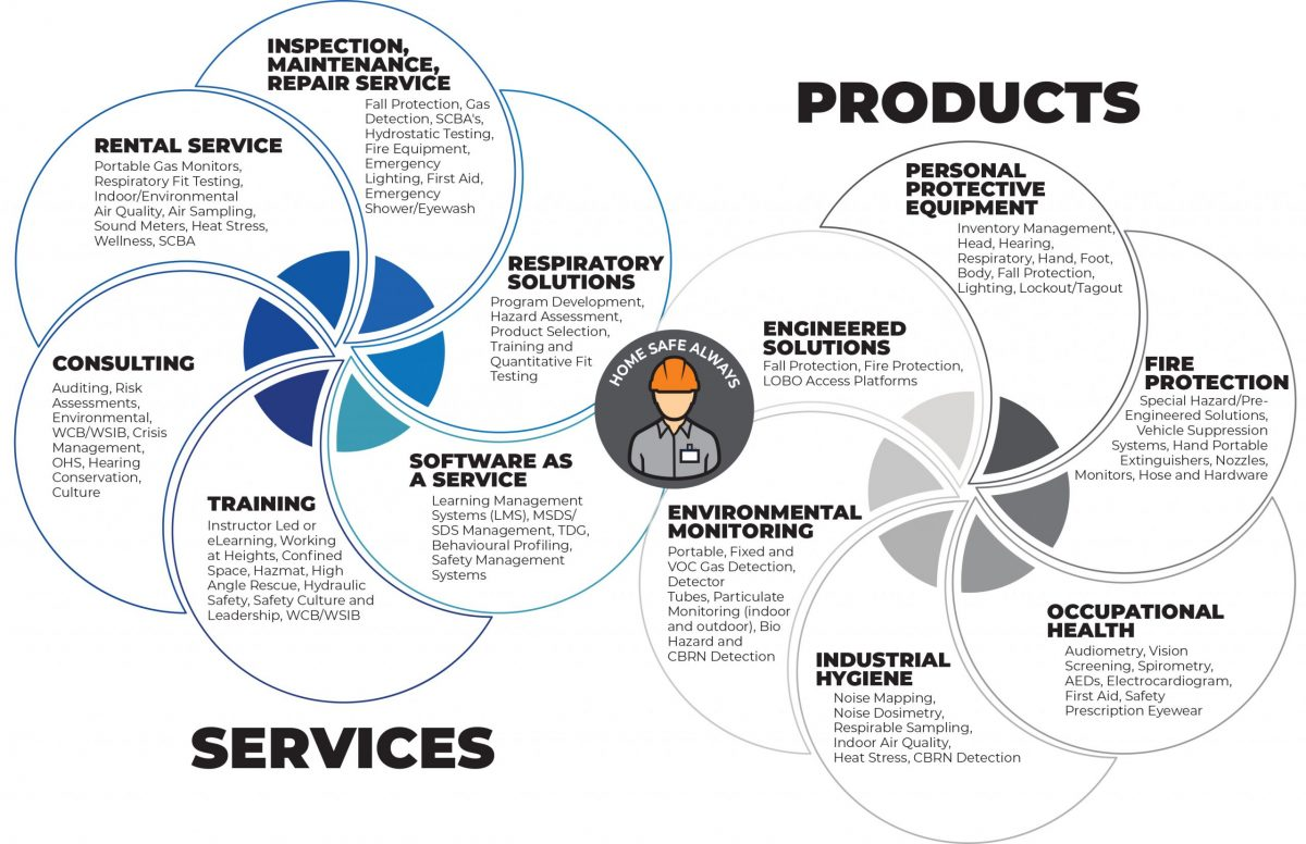 the levitt-safety wheel of products and services we sell