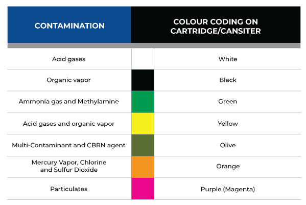 chemical cartridge colour chart from OSHA