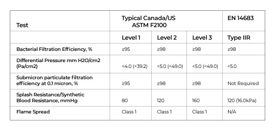 ASTM F2100 standards for surgical masks