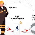 Connecting the dots of your gas detection program with iNet
