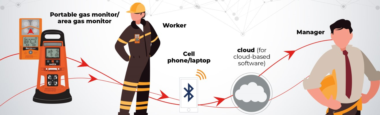 portable and area gas monitor connects worker via cell phone or laptop to the cloud and manager