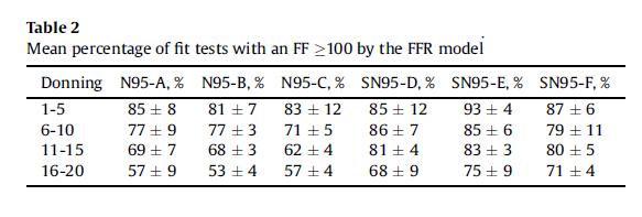mean percentage of fit tests with a fit factor less than 100 by the FFR model