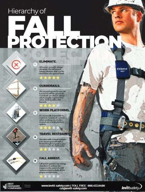 the hierarchy of fall protection poster